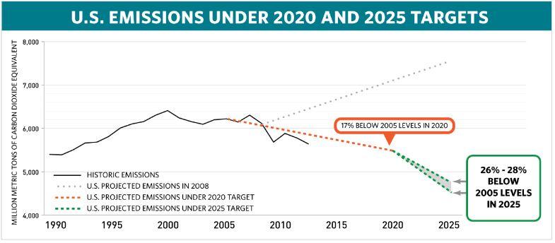 us-emissions-chart